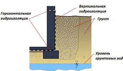 Боковая гидроизоляция это полиуретановый клей купить в ростове-на-дону