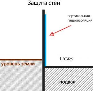схема вертикальной гидроизоляции